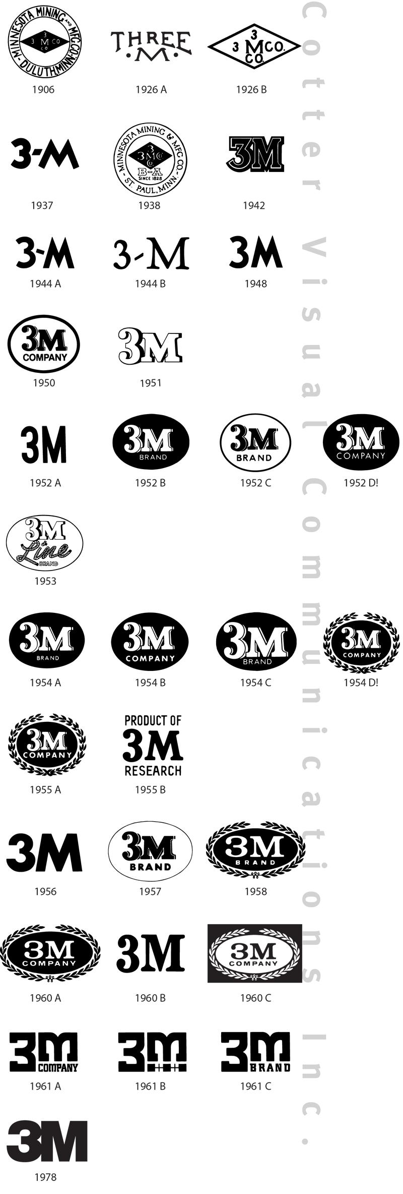3m logo evolution